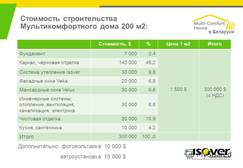 Стоимость строительства Мультикомфортного дома 200 м2: Стоимость, $%Цена 1 м2Итого Фундамент7 0002,4 1 500 $300 000 $ (c НДС) Каркас, черновая отделка143 00046,2 Система утепления Isover30 0009,6 Фасадные окна Veka20 0006,6 Мансардные окна Velux30 00