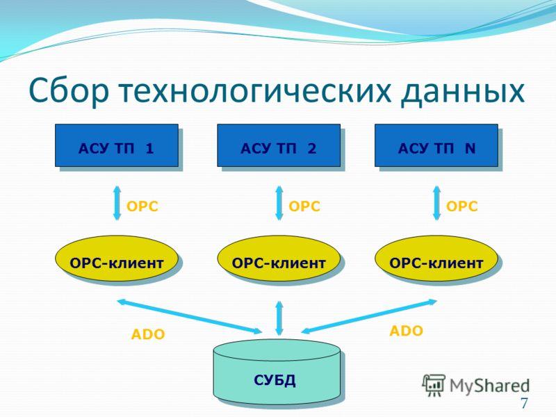 Сбор технологических данных СУБД ОРС-клиент АСУ ТП 1АСУ ТП 2АСУ ТП N ОРС ADO 7