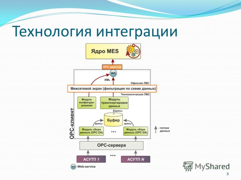 Технология интеграции 8