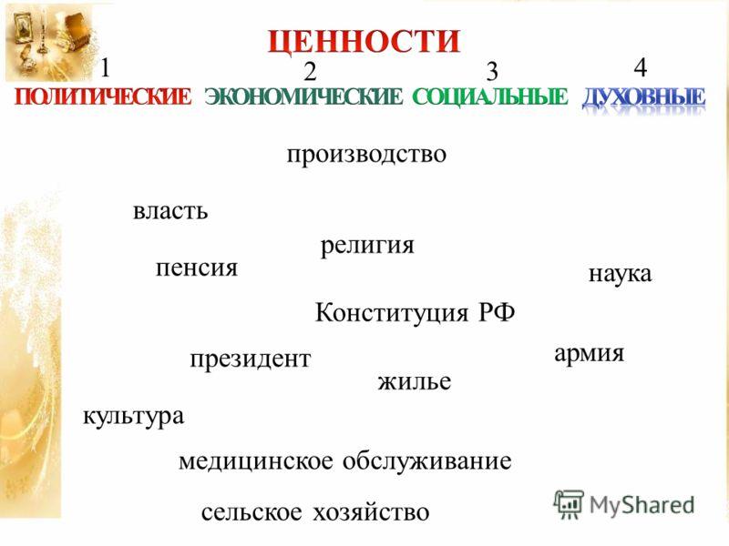 производство религия Конституция РФ пенсия президент жилье армия власть медицинское обслуживание сельское хозяйство 1 23 4 наука культура