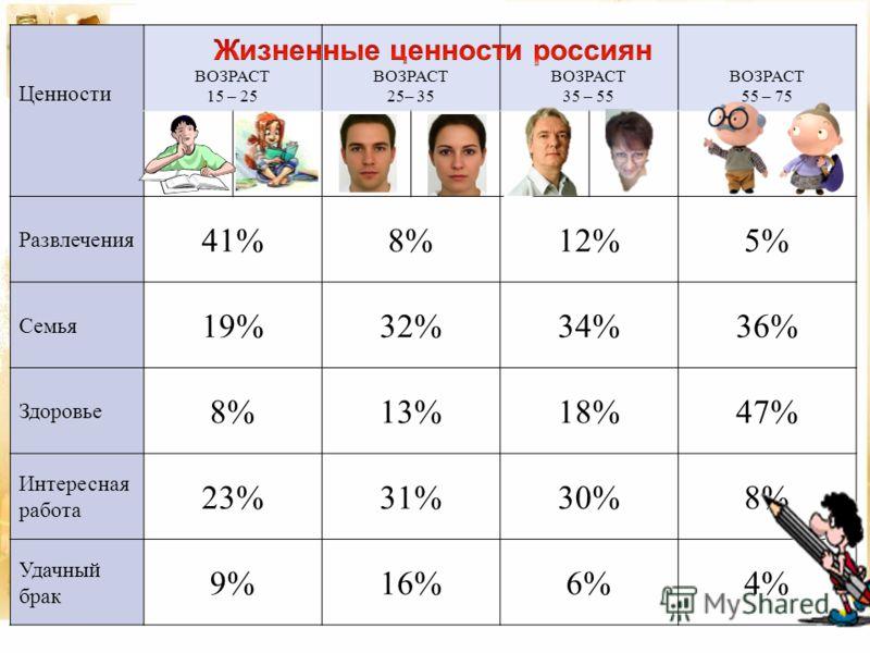 Ценности ВОЗРАСТ 15 – 25 ВОЗРАСТ 25– 35 ВОЗРАСТ 35 – 55 ВОЗРАСТ 55 – 75 Развлечения 41%8%12%5% Семья 19%32%34%36% Здоровье 8%13%18%47% Интересная работа 23%31%30%8% Удачный брак 9%16%6%4%