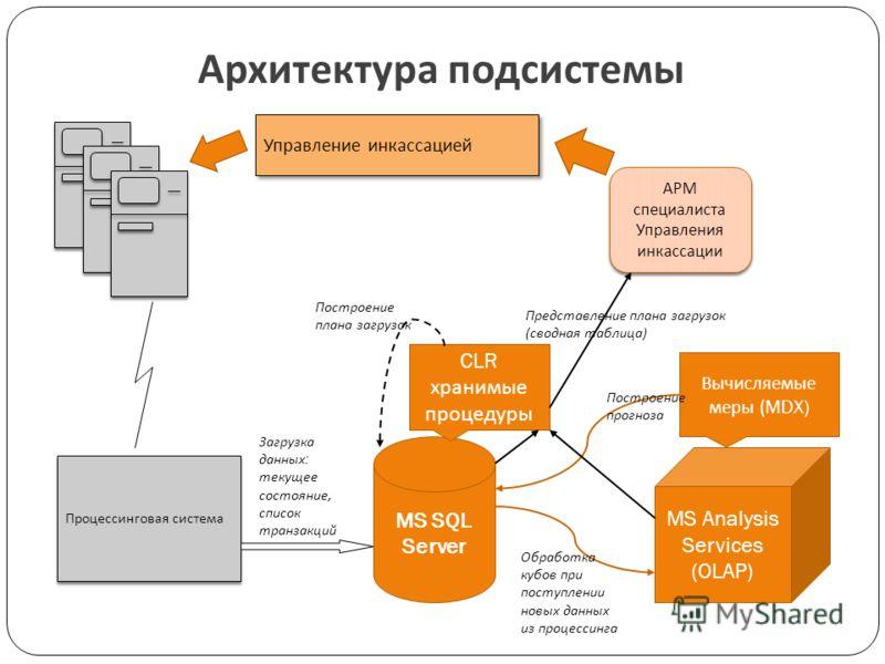 Архитектура подсистемы Процессинговая система Загрузка данных : текущее состояние, список транзакций MS SQL Server MS Analysis Services (OLAP) Обработка кубов при поступлении новых данных из процессинга Вычисляемые меры (MDX) CLR хранимые процедуры П