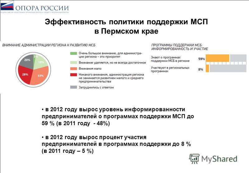 Эффективность политики поддержки МСП в Пермском крае в 2012 году вырос уровень информированности предпринимателей о программах поддержки МСП до 59 % (в 2011 году - 48%) в 2012 году вырос процент участия предпринимателей в программах поддержки до 8 %