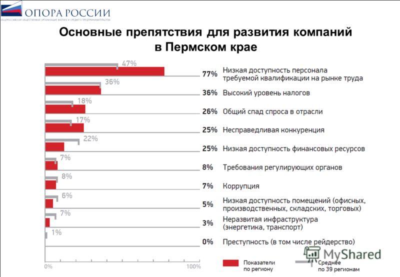 Основные препятствия для развития компаний в Пермском крае