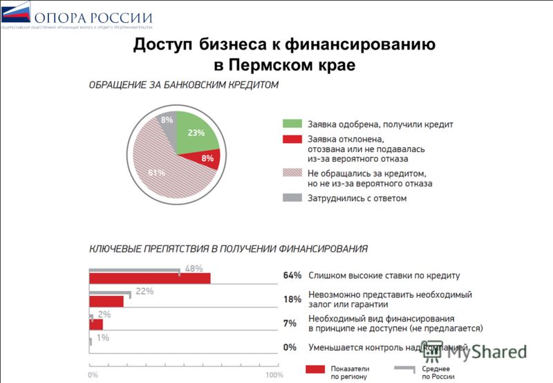 Доступ бизнеса к финансированию в Пермском крае