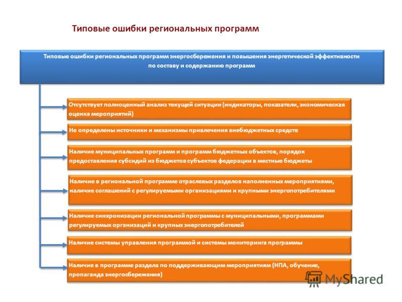 Типовые ошибки региональных программ Типовые ошибки региональных программ энергосбережения и повышения энергетической эффективности по составу и содержанию программ Отсутствует полноценный анализ текущей ситуации (индикаторы, показатели, экономическа