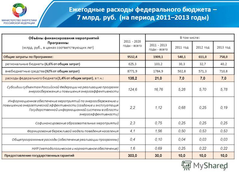 9 Ежегодные расходы федерального бюджета – 7 млрд. руб. (на период 2011–2013 годы) 2011 - 2020 годы - всего В том числе: 2011 - 2013 годы - всего 2011 год2012 год2013 год Общие затраты по Программе:9532,41909,1540,1611,0758,0 региональные бюджеты (6,