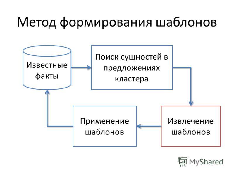Метод формирования шаблонов Известные факты Поиск сущностей в предложениях кластера Извлечение шаблонов Применение шаблонов