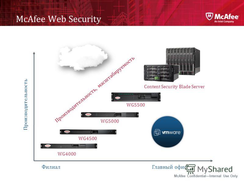 McAfee ConfidentialInternal Use Only McAfee Web Security Производительность ФилиалГлавный офис WG4000 WG4500 WG5000 WG5500 Content Security Blade Server Производительность, масштабируемость