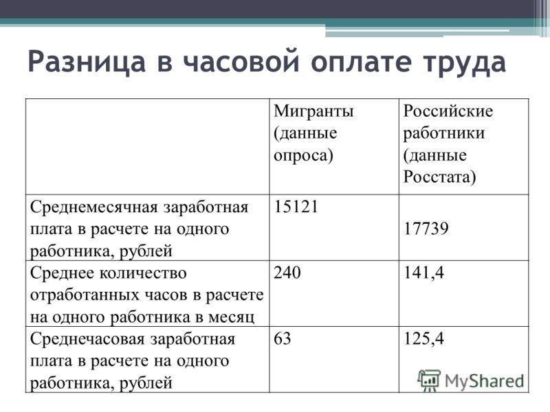 Разница в часовой оплате труда Мигранты (данные опроса) Российские работники (данные Росстата) Среднемесячная заработная плата в расчете на одного работника, рублей 15121 17739 Среднее количество отработанных часов в расчете на одного работника в мес
