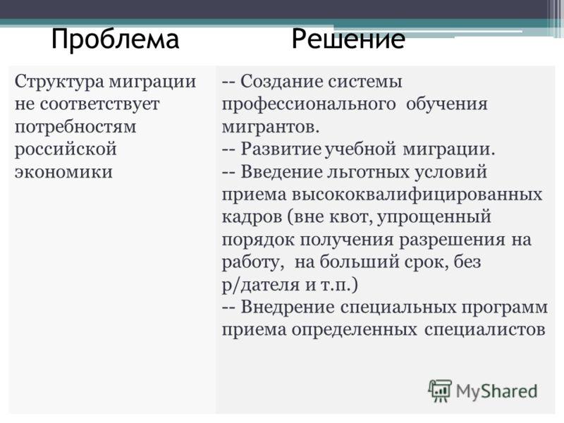 Проблема Решение Структура миграции не соответствует потребностям российской экономики -- Создание системы профессионального обучения мигрантов. -- Развитие учебной миграции. -- Введение льготных условий приема высококвалифицированных кадров (вне кво