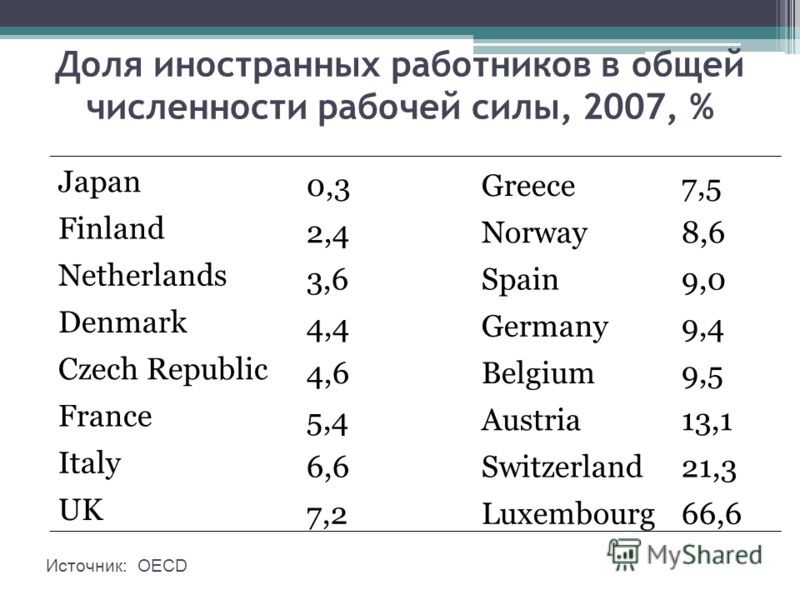 Доля иностранных работников в общей численности рабочей силы, 2007, % Japan 0,3Greece7,5 Finland 2,4Norway8,6 Netherlands 3,6Spain9,0 Denmark 4,4Germany9,4 Czech Republic 4,6Belgium9,5 France 5,4Austria13,1 Italy 6,6Switzerland21,3 UK 7,2Luxembourg66