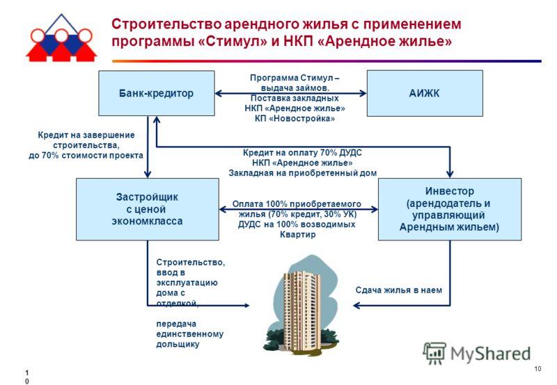 10 Строительство арендного жилья с применением программы «Стимул» и НКП «Арендное жилье» 10 Инвестор (арендодатель и управляющий Арендным жильем) Оплата 100% приобретаемого жилья (70% кредит, 30% УК) ДУДС на 100% возводимых Квартир Строительство, вво