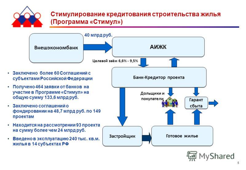 5 Стимулирование кредитования строительства жилья (Программа «Стимул») Заключено более 60 Соглашений с субъектами Российской Федерации Получено 464 заявки от банков на участие в Программе «Стимул» на общую сумму 133,6 млрд руб. Заключено соглашений о