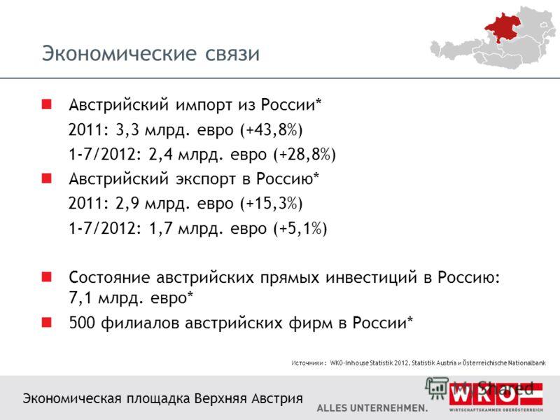 Экономические связи Австрийский импорт из России* 2011: 3,3 млрд. евро (+43,8%) 1-7/2012: 2,4 млрд. евро (+28,8%) Австрийский экспорт в Россию* 2011: 2,9 млрд. евро (+15,3%) 1-7/2012: 1,7 млрд. евро (+5,1%) Состояние австрийских прямых инвестиций в Р