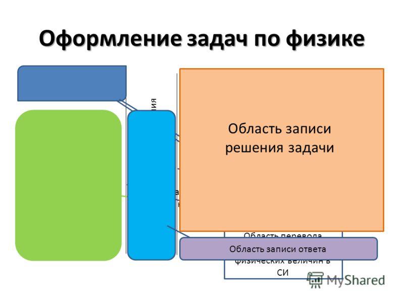 Оформление задач по физике Вопрос задачи Краткое условие задачи Перевод единиц измерения Решение задачи: А) Пояснительный рисунок, Б) исходные формулы, В) математические преобразования, Г) подсчеты, Д) действия с единицами измерения Ответ Область, в