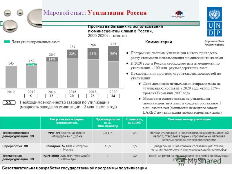 Мировой опыт: Утилизация Россия Построение системы утилизации в итоге приведет к росту стоимости использования люминесцентных ламп К 2020 году в России необходимо иметь мощности по утилизации ~ 100 млн. ртутьсодержащих ламп. Предпосылки к прогнозу ст