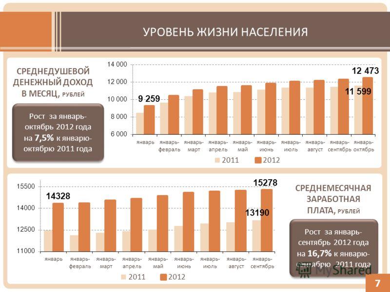 УРОВЕНЬ ЖИЗНИ НАСЕЛЕНИЯ Рост за январь- октябрь 2012 года на 7,5% к январю- октябрю 2011 года Рост за январь- октябрь 2012 года на 7,5% к январю- октябрю 2011 года СРЕДНЕМЕСЯЧНАЯ ЗАРАБОТНАЯ ПЛАТА, РУБЛЕЙ Рост за январь- сентябрь 2012 года на 16,7% к