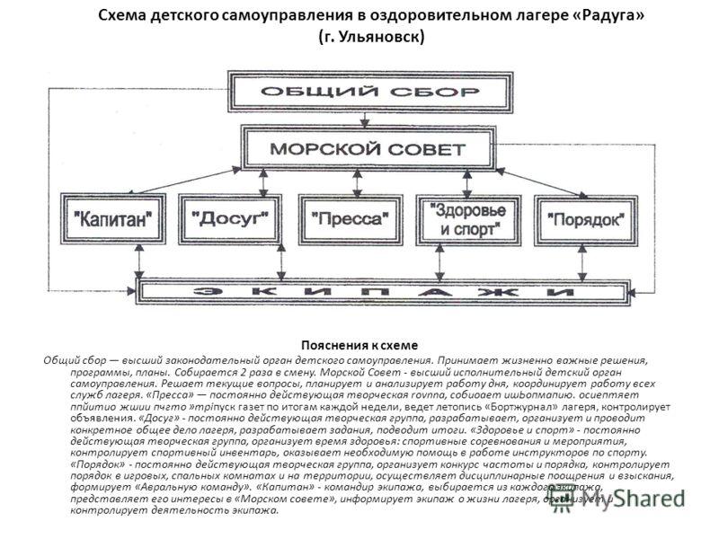 Схема детского самоуправления