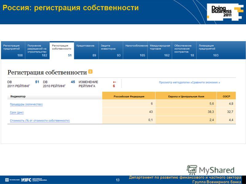 Департамент по развитию финансового и частного сектора Группа Всемирного банка 13 Россия: регистрация собственности