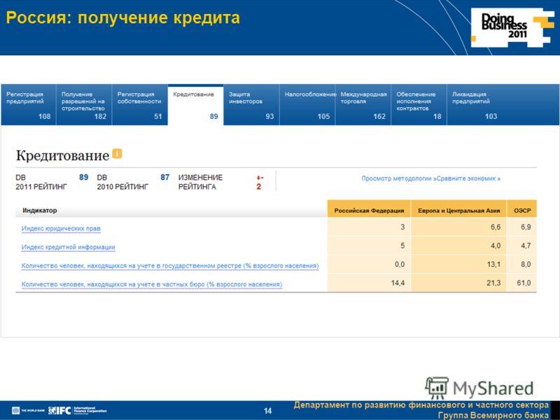 Департамент по развитию финансового и частного сектора Группа Всемирного банка 14 Россия: получение кредита