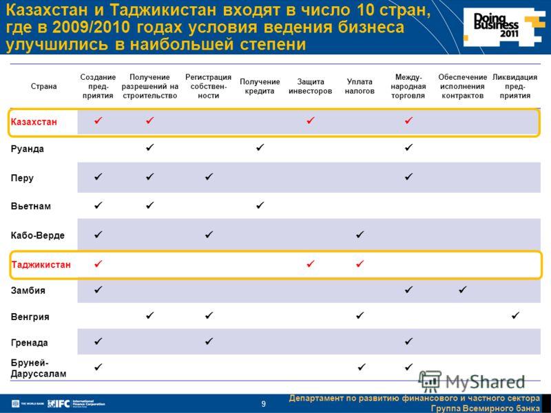 Департамент по развитию финансового и частного сектора Группа Всемирного банка 9 Казахстан и Таджикистан входят в число 10 стран, где в 2009/2010 годах условия ведения бизнеса улучшились в наибольшей степени Страна Создание пред- приятия Получение ра