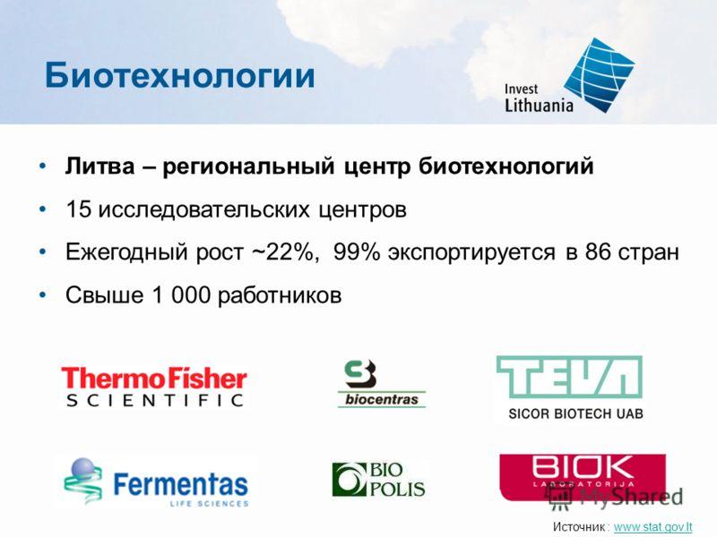 Литва – региональный центр биотехнологий 15 исследовательских центров Ежегодный рост ~22%, 99% экспортируется в 86 стран Свыше 1 000 работников Источник : www.stat.gov.ltwww.stat.gov.lt Биотехнологии