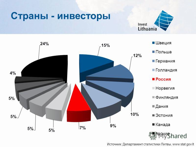 Страны - инвесторы Источник: Департамент статистики Литвы, www.stat.gov.lt