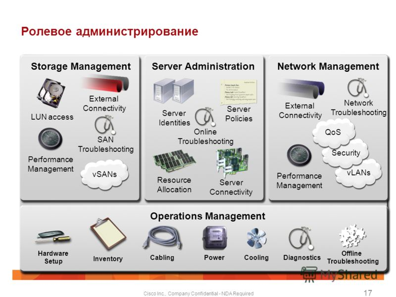 Cisco Inc., Company Confidential - NDA Required 17 Ролевое администрирование Operations Management Network ManagementServer Administration Server Identities Server Policies Resource Allocation Online Troubleshooting Server Connectivity Storage Manage