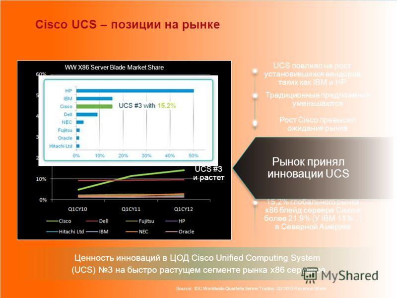 Cisco UCS – позиции на рынке Ценность инноваций в ЦОД Cisco Unified Computing System (UCS) 3 на быстро растущем сегменте рынка x86 серверов UCS повлиял на рост установившихся вендоров таких как IBM и HP Традиционные предложения уменьшаются Рост Cisco
