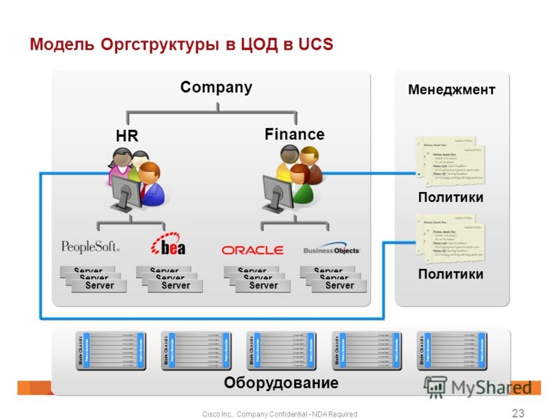 Cisco Inc., Company Confidential - NDA Required 23 Модель Оргструктуры в ЦОД в UCS Менеджмент Company HR Finance Оборудование Политики Server