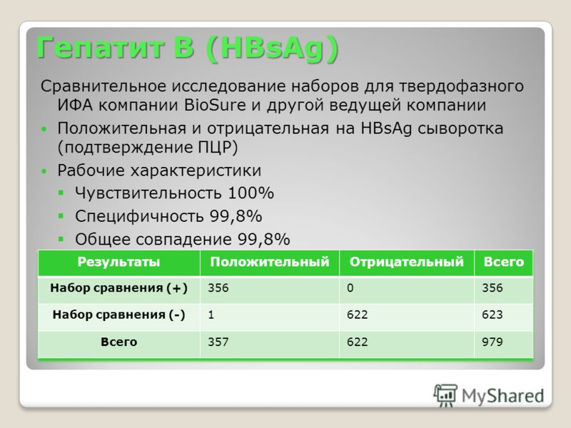 Гепатит В (HBsAg) Сравнительное исследование наборов для твердофазного ИФА компании BioSure и другой ведущей компании Положительная и отрицательная на HBsAg сыворотка (подтверждение ПЦР) Рабочие характеристики Чувствительность 100% Специфичность 99,8