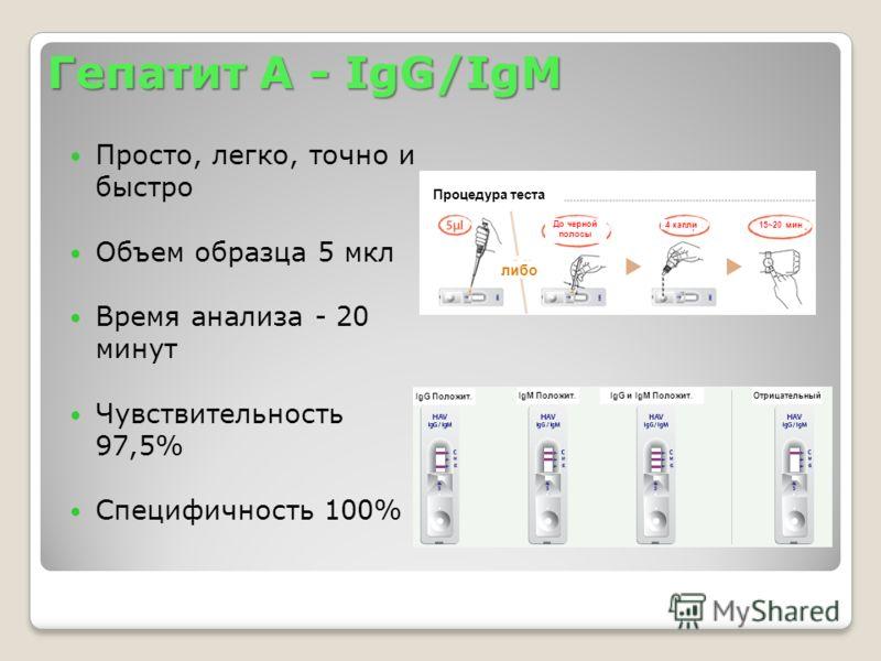 Гепатит А - IgG/IgM Просто, легко, точно и быстро Объем образца 5 мкл Время анализа - 20 минут Чувствительность 97,5% Специфичность 100% 4 капли До черной полосы 15~20 мин Процедура теста либо IgG Положит. IgМ Положит.ОтрицательныйIgG и IgМ Положит.
