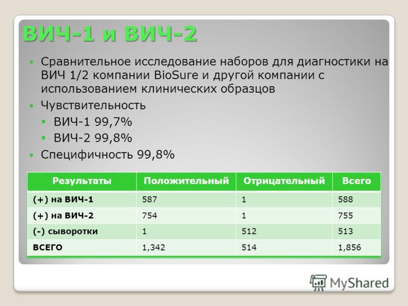 ВИЧ-1 и ВИЧ-2 Сравнительное исследование наборов для диагностики на ВИЧ 1/2 компании BioSure и другой компании с использованием клинических образцов Чувствительность ВИЧ-1 99,7% ВИЧ-2 99,8% Специфичность 99,8%