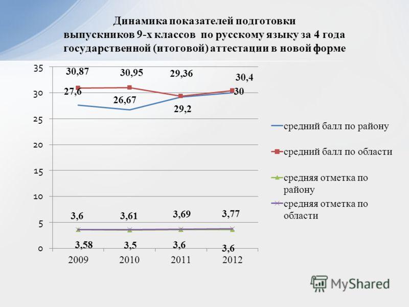 Динамика показателей подготовки выпускников 9-х классов по русскому языку за 4 года государственной (итоговой) аттестации в новой форме
