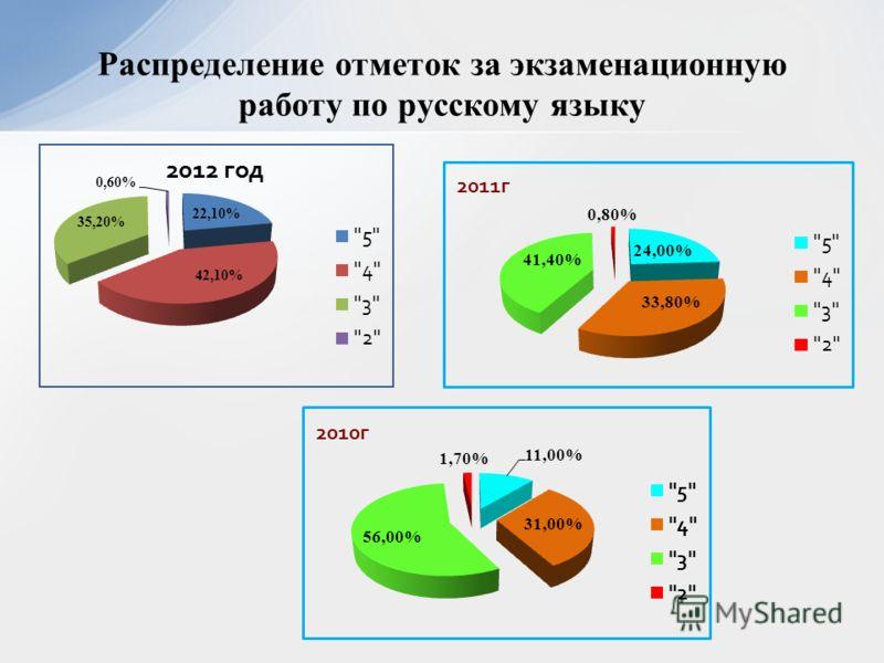 Распределение отметок за экзаменационную работу по русскому языку