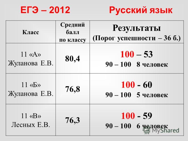 Класс Средний балл по классу Результаты (Порог успешности – 36 б.) 11 «А» Жуланова Е.В. 80,4 100 – 53 90 – 100 8 человек 11 «Б» Жуланова Е.В. 76,8 100 - 60 90 – 100 5 человек 11 «В» Лесных Е.В. 76,3 100 - 59 90 – 100 6 человек ЕГЭ – 2012 Русский язык