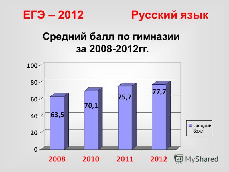Средний балл по гимназии за 2008-2012гг.