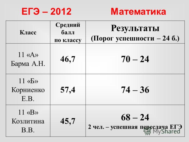 Класс Средний балл по классу Результаты (Порог успешности – 24 б.) 11 «А» Барма А.Н. 46,7 70 – 24 11 «Б» Корниенко Е.В. 57,4 74 – 36 11 «В» Козлитина В.В. 45,7 68 – 24 2 чел. – успешная пересдача ЕГЭ ЕГЭ – 2012 Математика