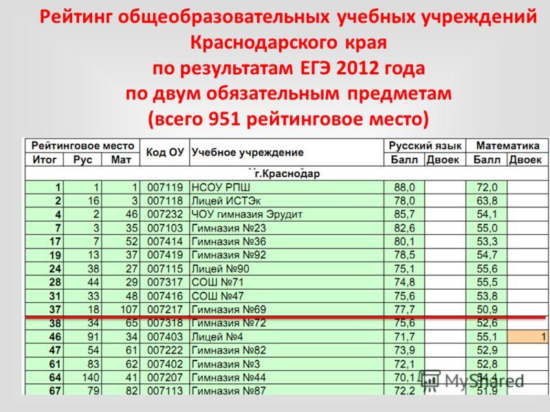 Рейтинг общеобразовательных учебных учреждений Краснодарского края по результатам ЕГЭ 2012 года по двум обязательным предметам (всего 951 рейтинговое место)