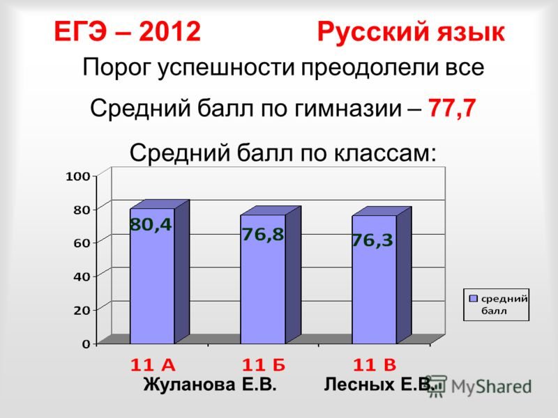 Порог успешности преодолели все Средний балл по гимназии – 77,7 Средний балл по классам: ЕГЭ – 2012 Русский язык Жуланова Е.В. Лесных Е.В.