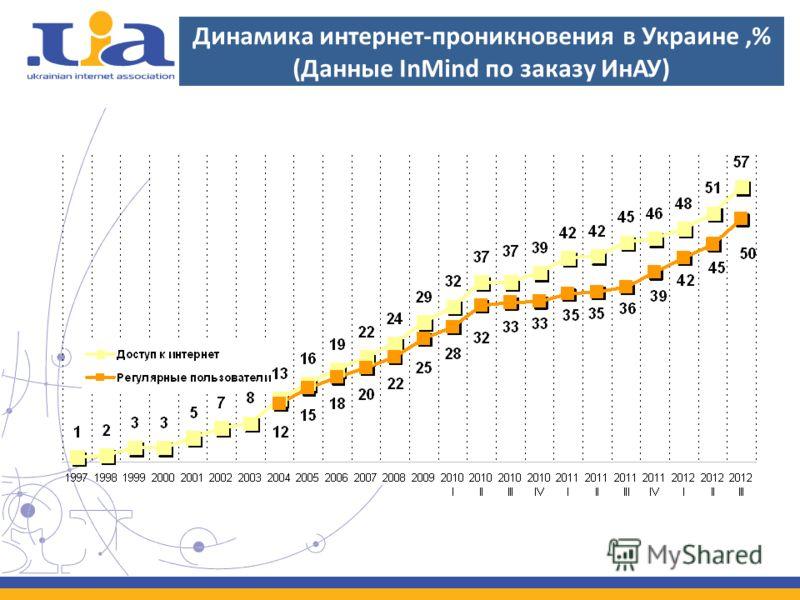 Динамика интернет-проникновения в Украине,% (Данные InMind по заказу ИнАУ)