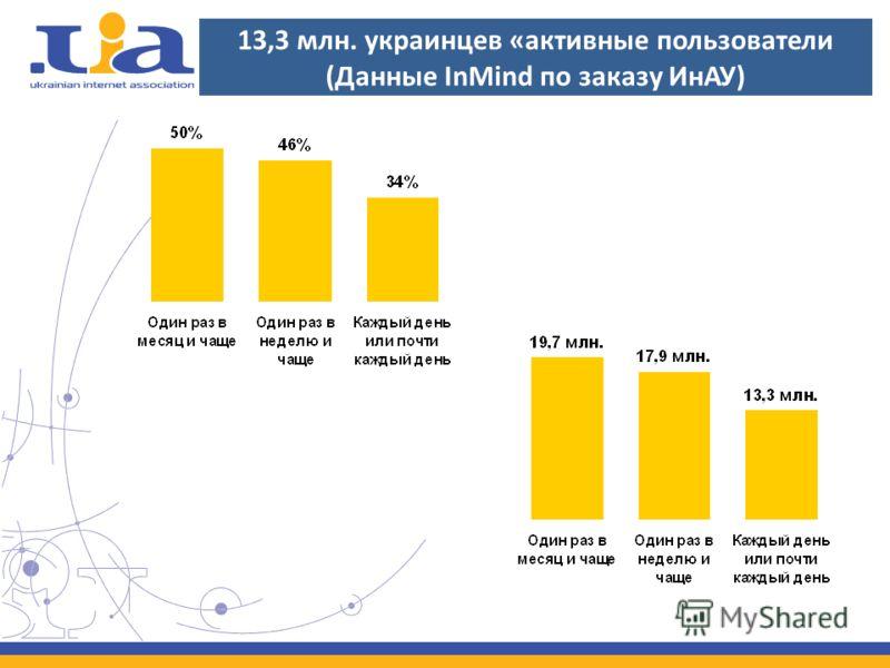 13,3 млн. украинцев «активные пользователи (Данные InMind по заказу ИнАУ)