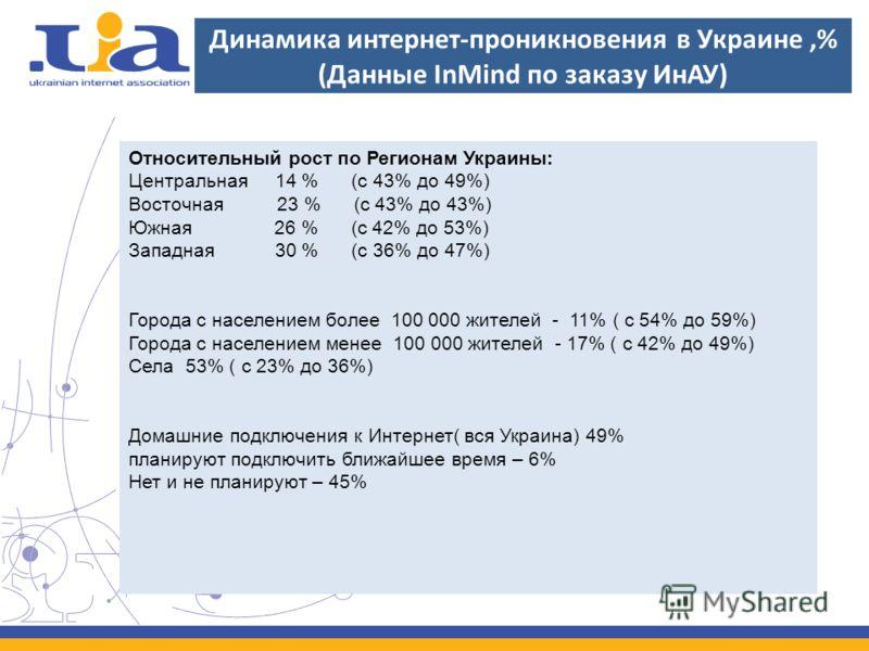 Динамика интернет-проникновения в Украине,% (Данные InMind по заказу ИнАУ) Относительный рост по Регионам Украины: Центральная 14 % (с 43% до 49%) Восточная 23 % (с 43% до 43%) Южная 26 % (с 42% до 53%) Западная 30 % (с 36% до 47%) Города с население