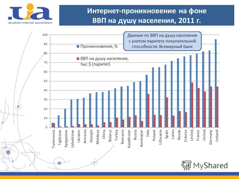 Интернет-проникновение на фоне ВВП на душу населения, 2011 г.