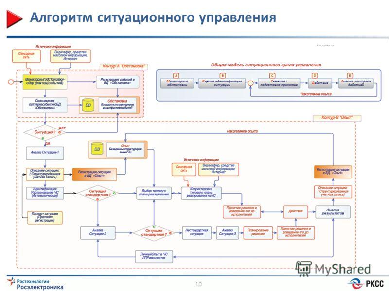 Алгоритм ситуационного управления 10