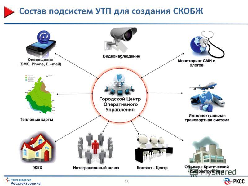 Состав подсистем УТП для создания СКОБЖ 13