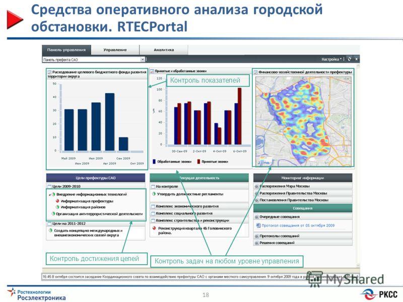 Средства оперативного анализа городской обстановки. RTECPortal 18 Контроль показателей Контроль достижения целей Контроль задач на любом уровне управления