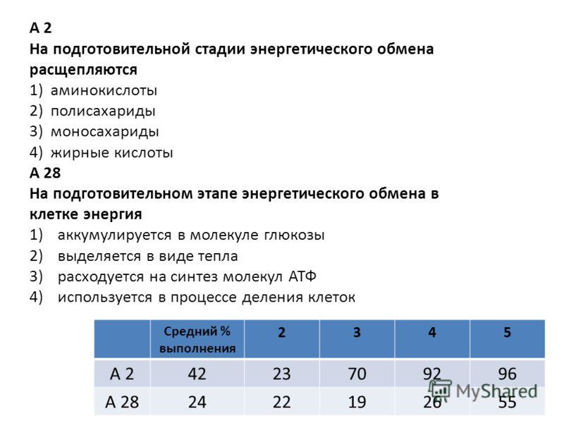 А 2 На подготовительной стадии энергетического обмена расщепляются 1)аминокислоты 2)полисахариды 3)моносахариды 4)жирные кислоты А 28 На подготовительном этапе энергетического обмена в клетке энергия 1)аккумулируется в молекуле глюкозы 2)выделяется в