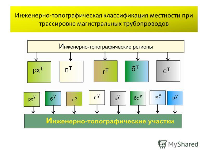 Инженерно-топографическая классификация местности при трассировке магистральных трубопроводов